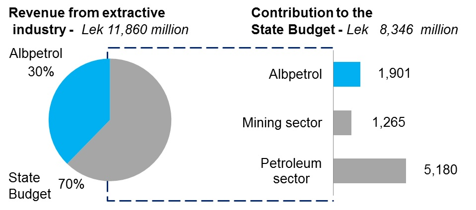 eiti report 2012 figure 1
