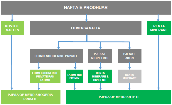 nafta_prodh